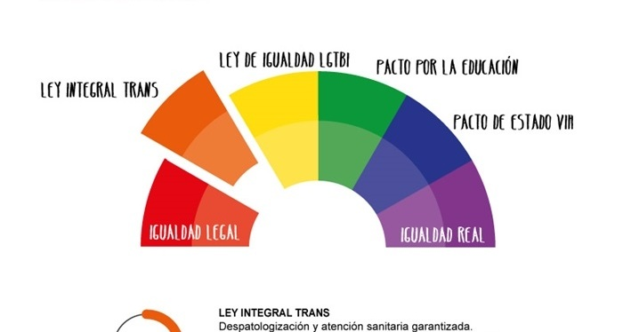Elecciones Generales: Ley Integral deTransexualidad