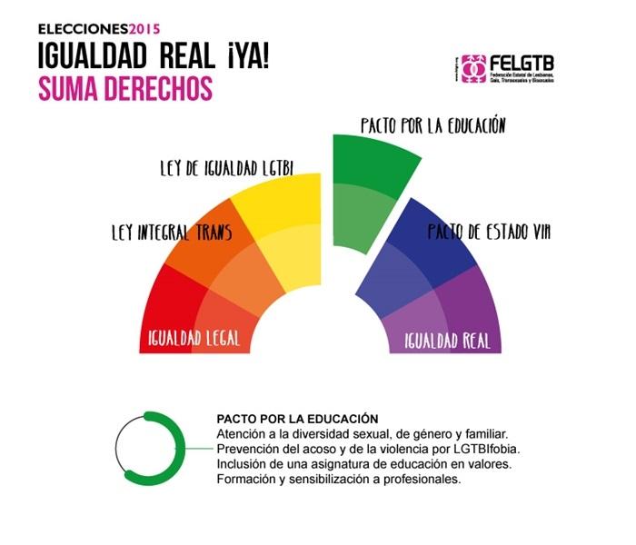 Elecciones Generales: Pacto por laEducación