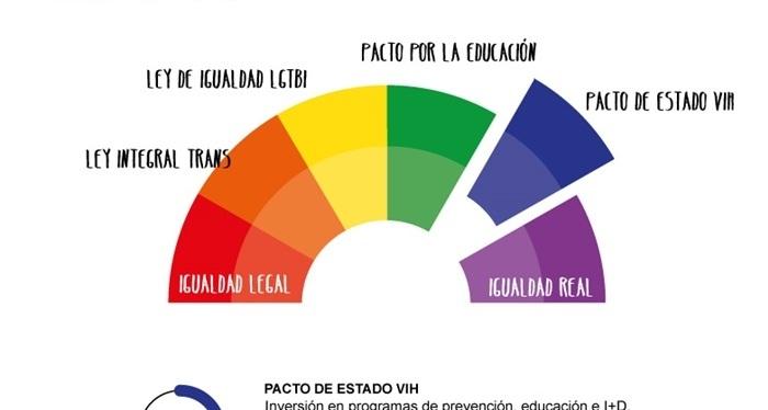 Elecciones Generales: Pacto de Estado frente al VIH,el sida, el estigma y ladiscriminación