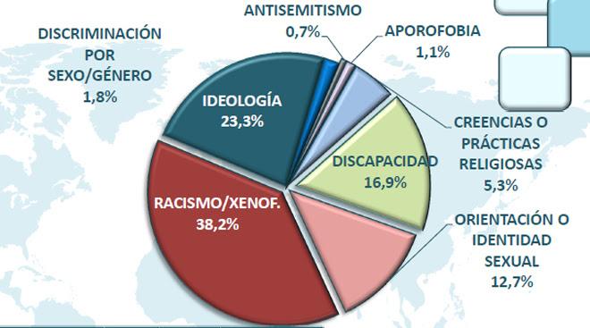 Uno de cada cuatro delitos de odio en España es porideología