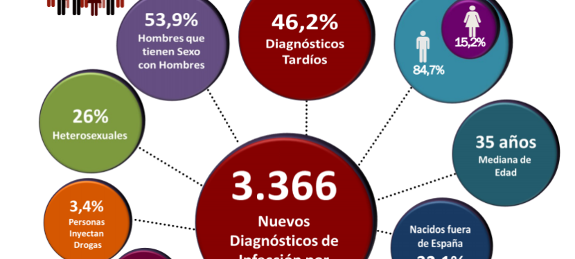 Infografía actualizada: Estimación de personas con infección porVIH
