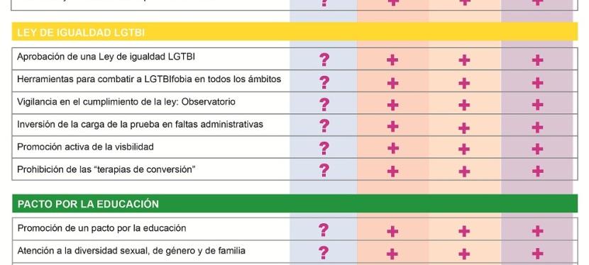 Todos los partidos políticos, salvo el PP, apuestan por la igualdad real de la población LGTB de cara al26J