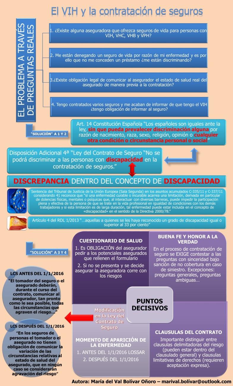 VIH Y CONTRATACIÓN DE SEGUROS